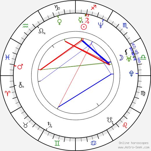 Mitch Davis день рождения гороскоп, Mitch Davis Натальная карта онлайн
