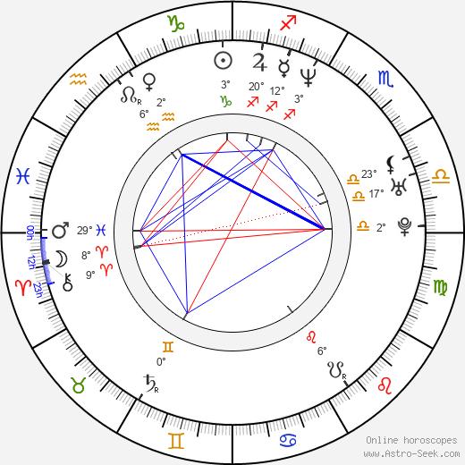 Noel Hogan birth chart, biography, wikipedia 2020, 2021