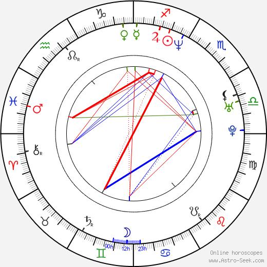 Ola Rapace birth chart, Ola Rapace astro natal horoscope, astrology