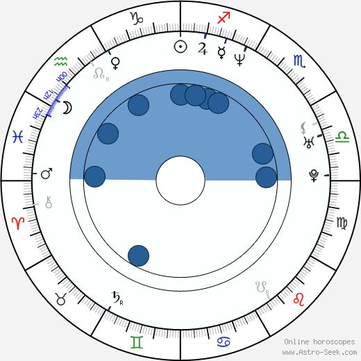 Paul Byatt wikipedia, horoscope, astrology, instagram