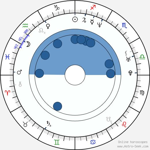 Pavlína Wolfová wikipedia, horoscope, astrology, instagram