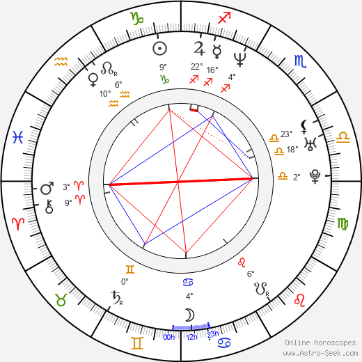 Petr Kuchař birth chart, biography, wikipedia 2019, 2020