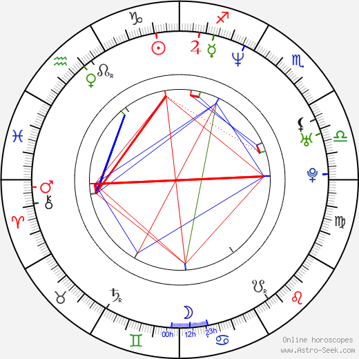 Petr Kuchař astro natal birth chart, Petr Kuchař horoscope, astrology