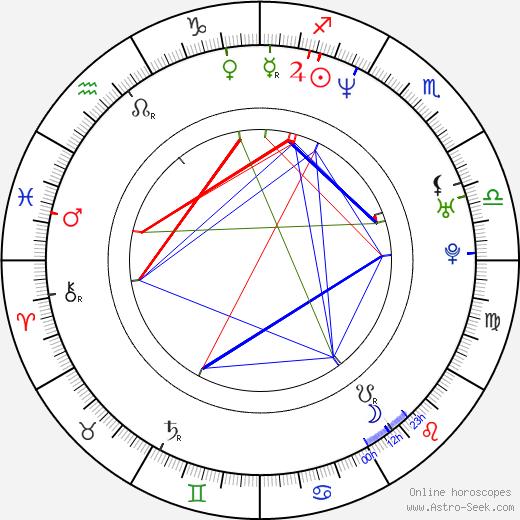 Richard Krajicek tema natale, oroscopo, Richard Krajicek oroscopi gratuiti, astrologia