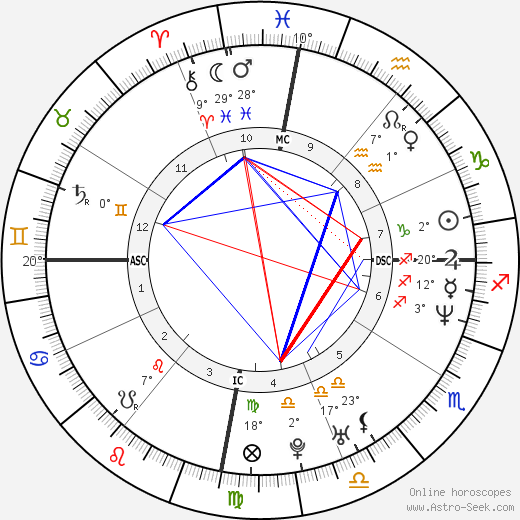 Ricky Martin birth chart, biography, wikipedia 2018, 2019