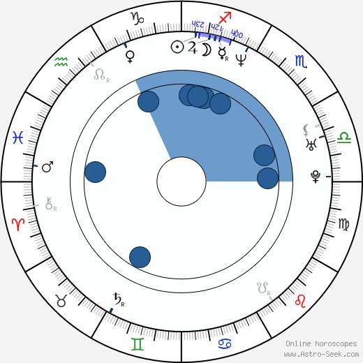 Riho Makise wikipedia, horoscope, astrology, instagram