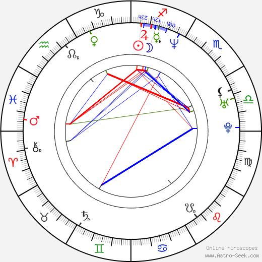 Riho Makise день рождения гороскоп, Riho Makise Натальная карта онлайн