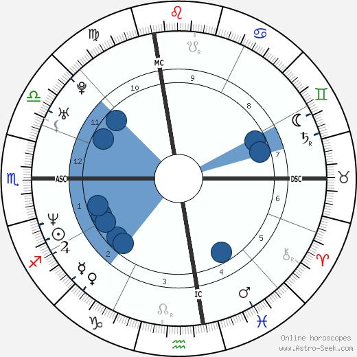 Sara Gran wikipedia, horoscope, astrology, instagram