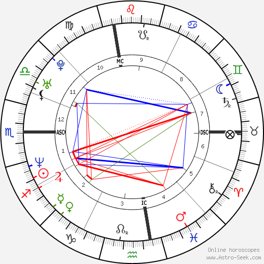 Sara Gran tema natale, oroscopo, Sara Gran oroscopi gratuiti, astrologia