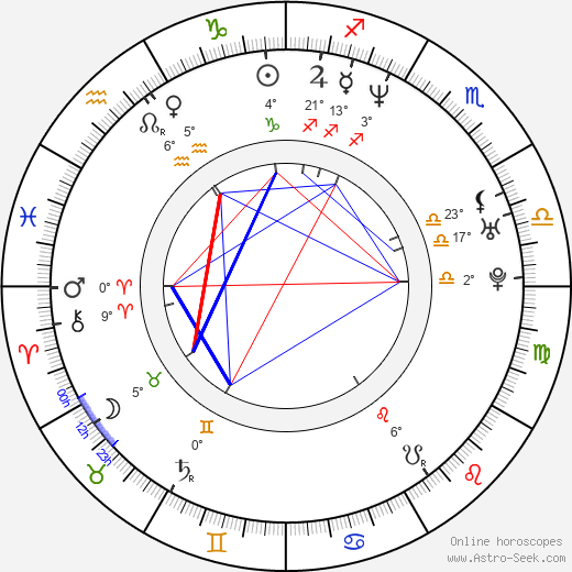 Sergey Bodrov Jr. birth chart, biography, wikipedia 2020, 2021