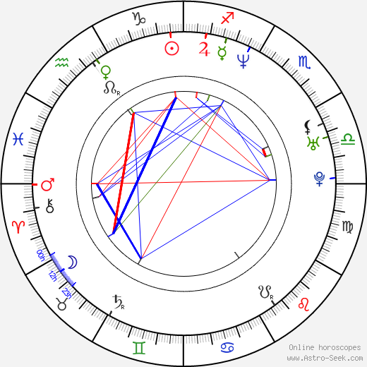Sergey Bodrov Jr. birth chart, Sergey Bodrov Jr. astro natal horoscope, astrology