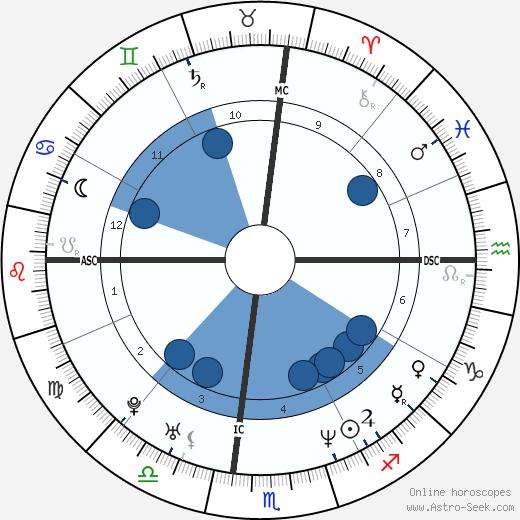 Shawna Landon wikipedia, horoscope, astrology, instagram