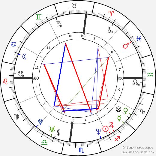 Shawna Landon tema natale, oroscopo, Shawna Landon oroscopi gratuiti, astrologia