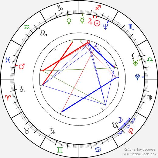 Tae-joon Ryu astro natal birth chart, Tae-joon Ryu horoscope, astrology