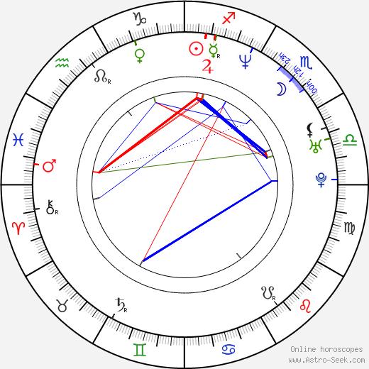 Tanja Wedhorn birth chart, Tanja Wedhorn astro natal horoscope, astrology