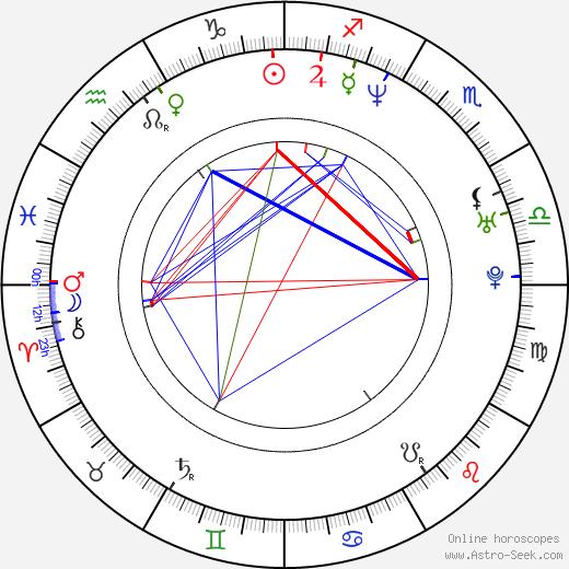 Vladislav Galkin astro natal birth chart, Vladislav Galkin horoscope, astrology