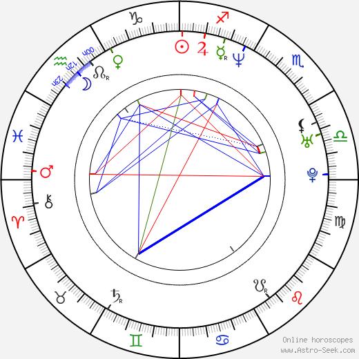 Willemiek Kluijfhout astro natal birth chart, Willemiek Kluijfhout horoscope, astrology