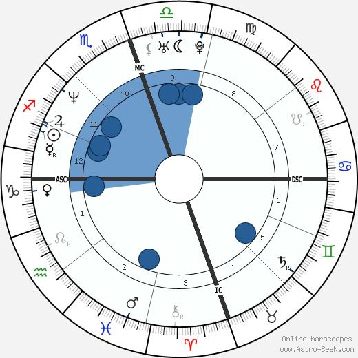 Willie McGinest wikipedia, horoscope, astrology, instagram