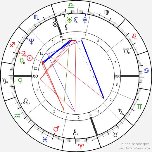 Willie McGinest день рождения гороскоп, Willie McGinest Натальная карта онлайн
