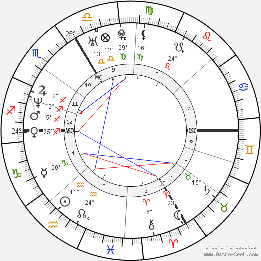 Agnès Letestu birth chart, biography, wikipedia 2018, 2019