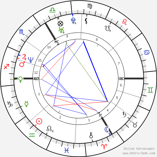 Agnès Letestu astro natal birth chart, Agnès Letestu horoscope, astrology