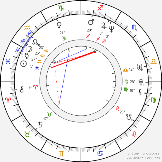 Andrew Bernstein birth chart, biography, wikipedia 2018, 2019