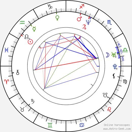 Angela Robinson astro natal birth chart, Angela Robinson horoscope, astrology