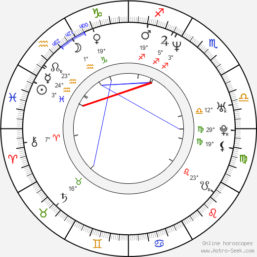 Chan Jung Birth Chart Horoscope, Date Of Birth, Astro