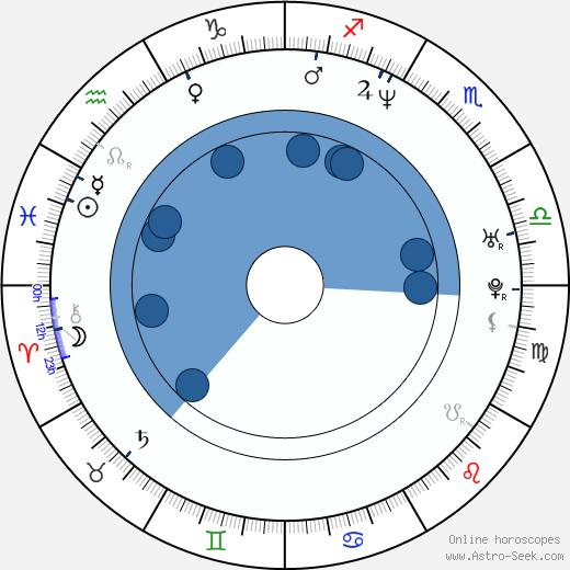 Charles Baker wikipedia, horoscope, astrology, instagram