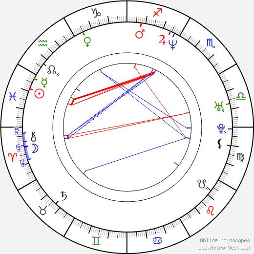 Charles Baker birth chart, Charles Baker astro natal horoscope, astrology