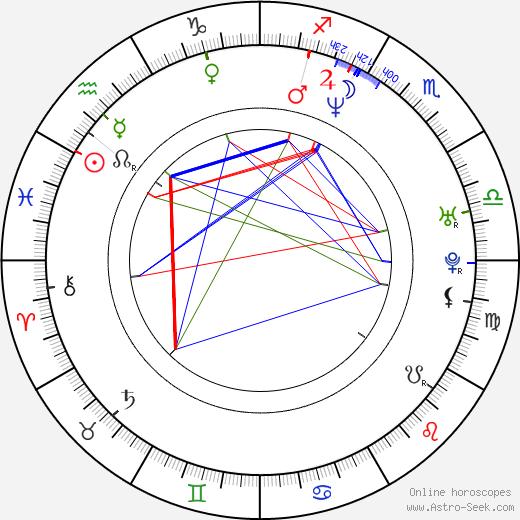 Christopher Stapleton birth chart, Christopher Stapleton astro natal horoscope, astrology
