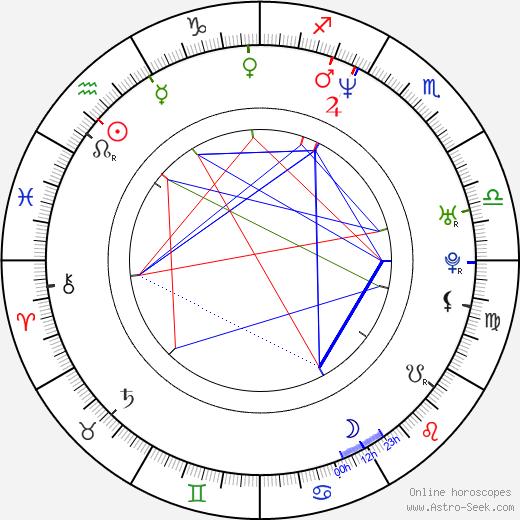 Chuan Lu день рождения гороскоп, Chuan Lu Натальная карта онлайн