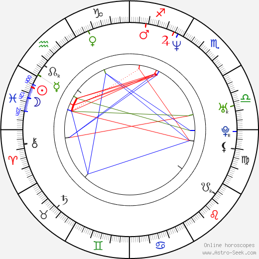 Daniel Powter birth chart, Daniel Powter astro natal horoscope, astrology
