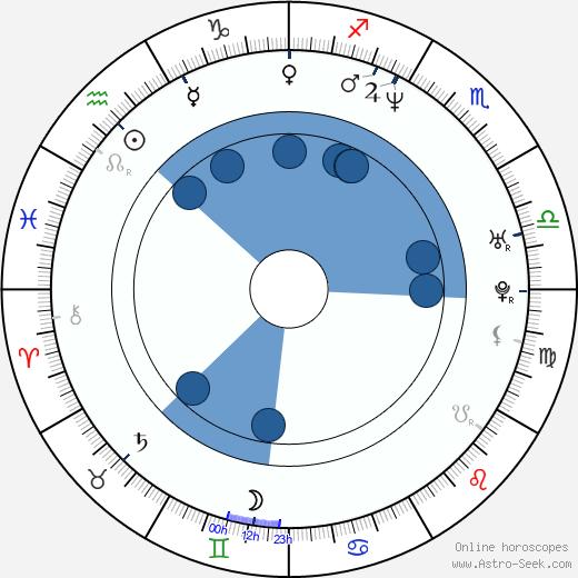 David Chisum wikipedia, horoscope, astrology, instagram