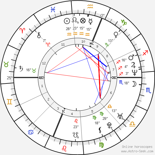 Denise Richards birth chart, biography, wikipedia 2018, 2019