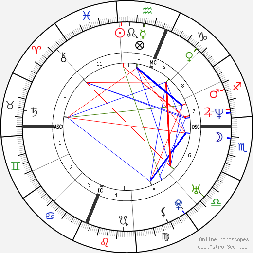 Denise Richards astro natal birth chart, Denise Richards horoscope, astrology