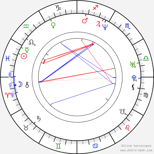 Derren Brown birth chart, Derren Brown astro natal horoscope, astrology