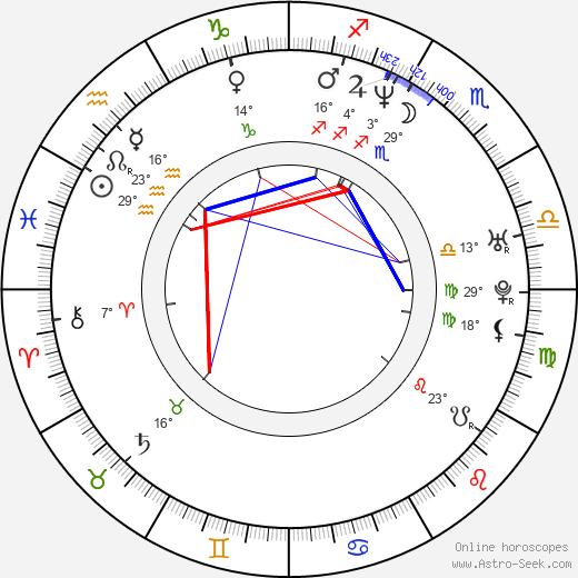 E. Roger Mitchell birth chart, biography, wikipedia 2019, 2020