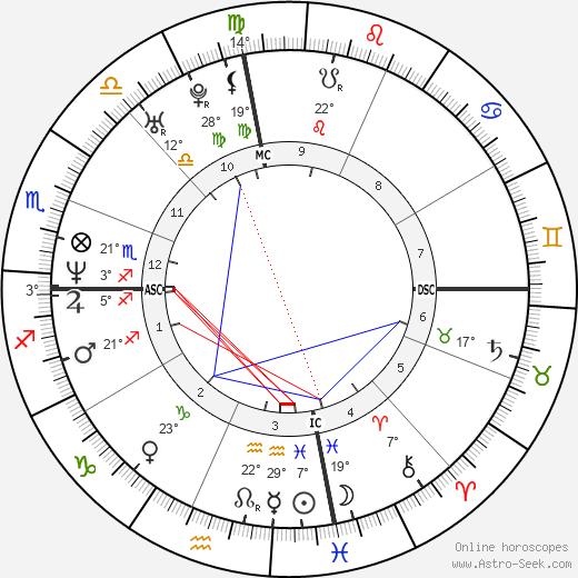 Erykah Badu birth chart, biography, wikipedia 2019, 2020