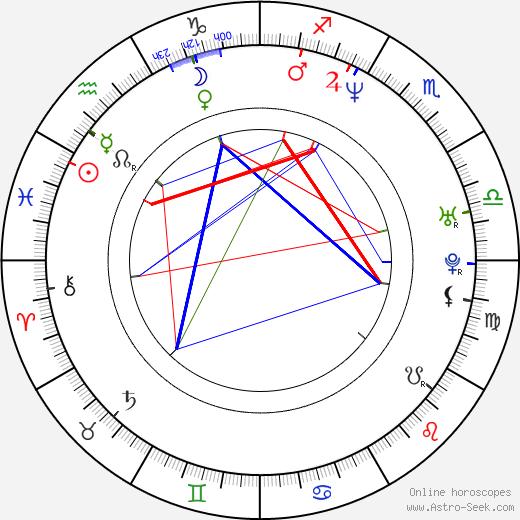 Etsuko Kozakura birth chart, Etsuko Kozakura astro natal horoscope, astrology