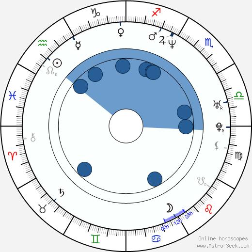 Gas Lipstick wikipedia, horoscope, astrology, instagram