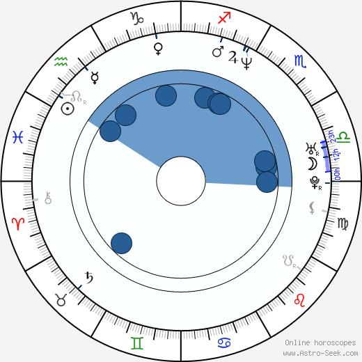 Gheorghe Muresan wikipedia, horoscope, astrology, instagram