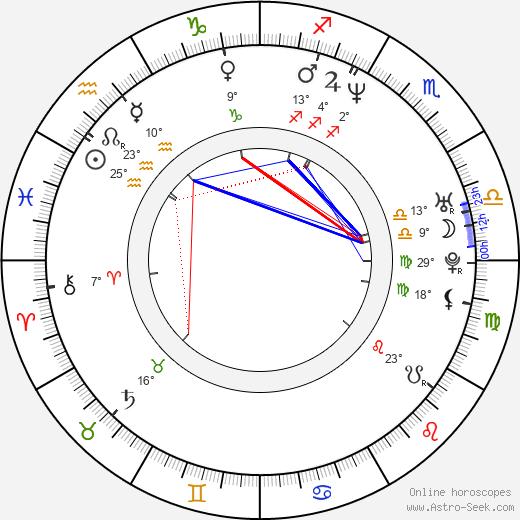 Gheorghe Muresan birth chart, biography, wikipedia 2019, 2020