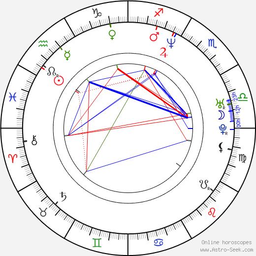 Gheorghe Muresan astro natal birth chart, Gheorghe Muresan horoscope, astrology
