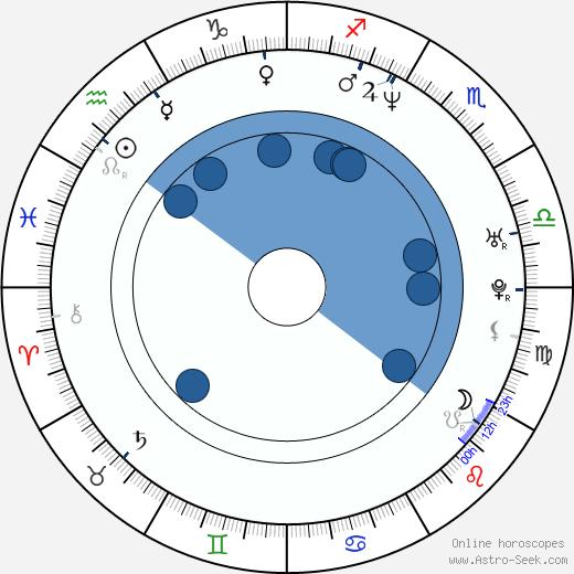 Giordano Gederlini wikipedia, horoscope, astrology, instagram