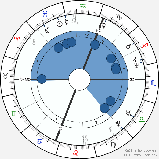 Hélène Ségara wikipedia, horoscope, astrology, instagram