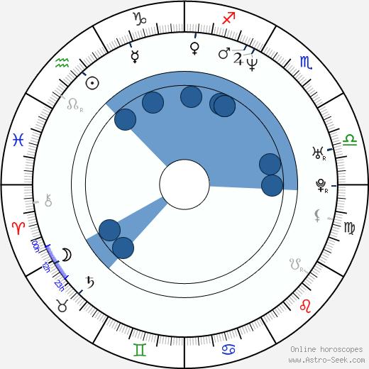 Hynden Walch wikipedia, horoscope, astrology, instagram