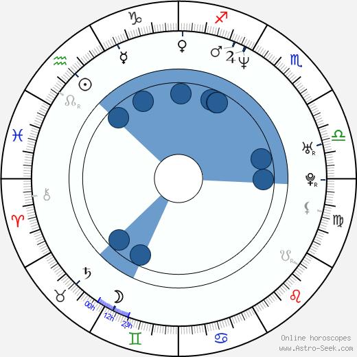 Ik-nam Baek wikipedia, horoscope, astrology, instagram