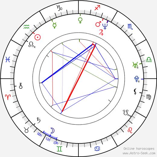 Ik-nam Baek astro natal birth chart, Ik-nam Baek horoscope, astrology