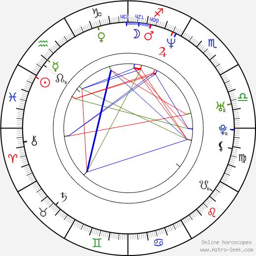 Jari Litmanen birth chart, Jari Litmanen astro natal horoscope, astrology